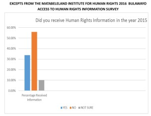 Picture MIHR Did you Receive any Human Rights Infor in 2015
